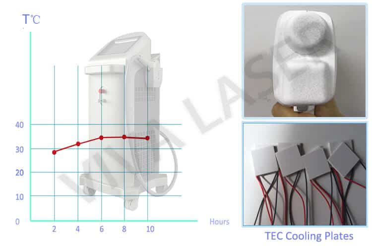 diode laser machine with TCE technology