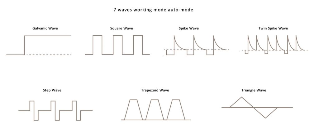 7 auto mode wave